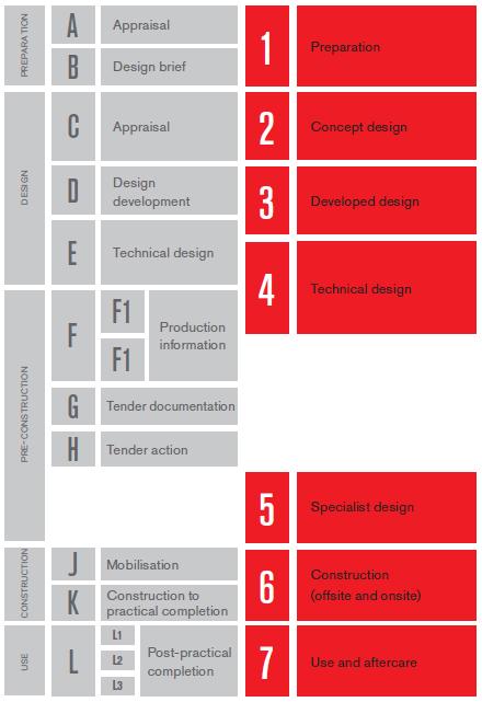 RIBA-plan-of-work-2013